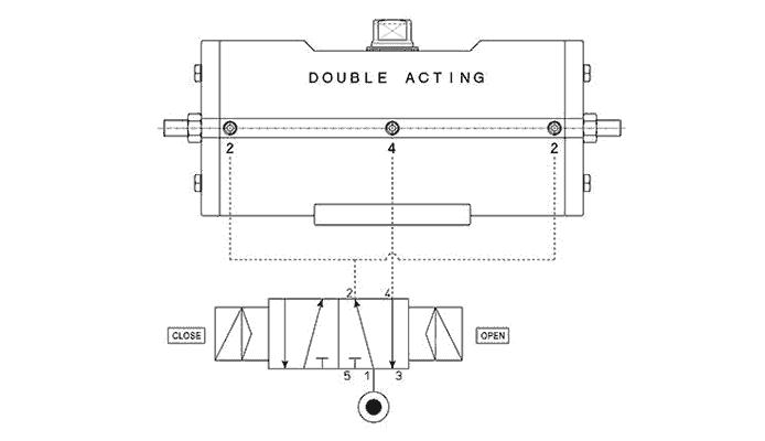 Actuador pneumático de efeito duplo GD aço-carbono A105 - especificações -