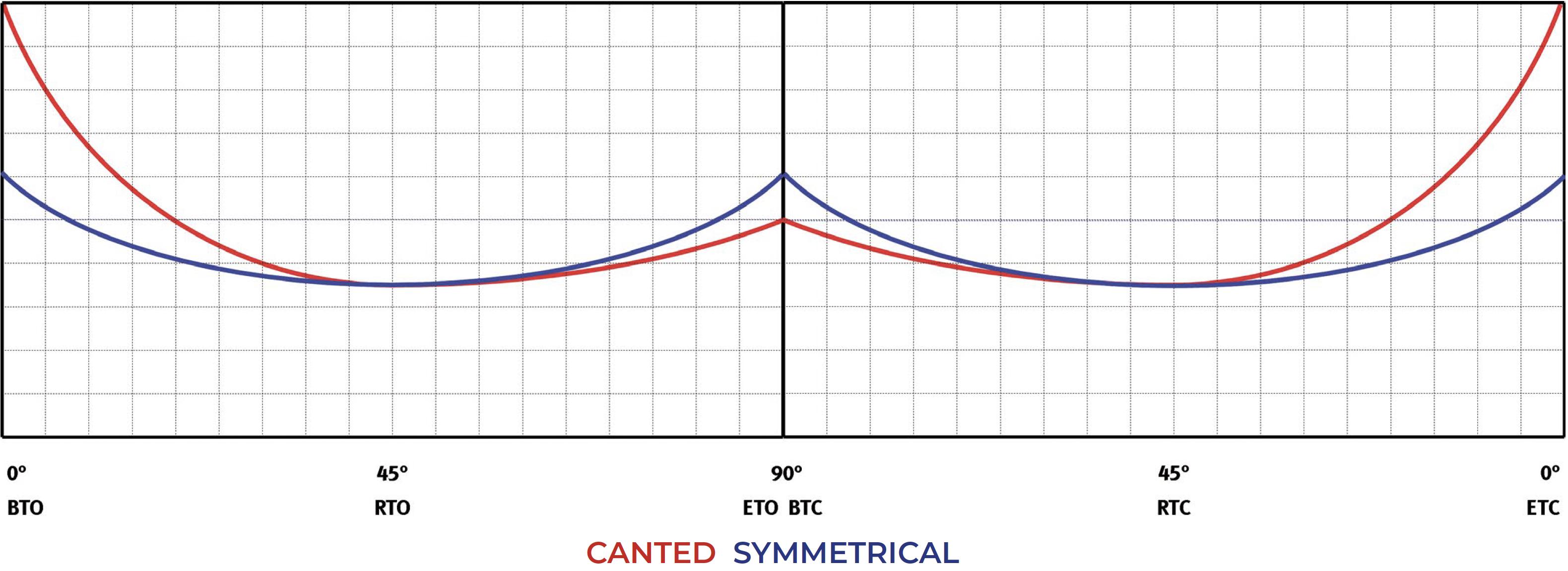 Actuador pneumático de efeito simples GD Heavy Duty aço-carbono - diagramas e torques de partida  - Efeito Duplo - Tabela de torque (momentos de rotação)