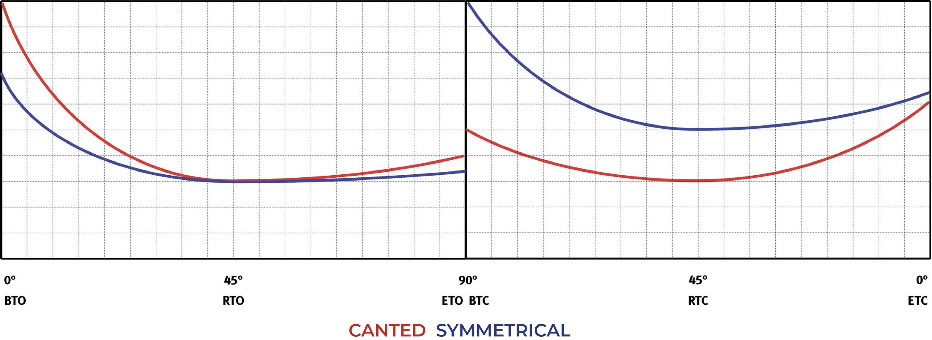 Actuador pneumático de efeito duplo GS Heavy Duty aço-carbono - diagramas e torques de partida  - Efeito Simples Normalmente Fechado - Tabela de torques (momentos de torque)