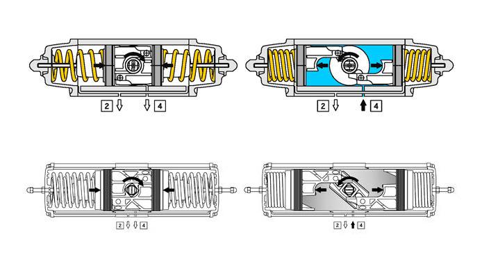 Actuador pneumático de efeito simples GS em alumínio - especificações - DIAGRAMA DE FUNCIONAMENTO DO ATUADOR PNEUMÁTICO GS