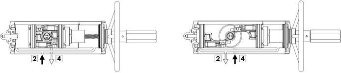 Actuador pneumático de efeito duplo GDV com comando manual integrado - especificações - Diagrama operacional para atuador com controle manual integrado