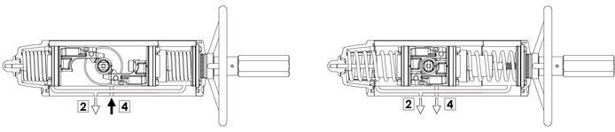 Actuador pneumático de efeito simples GSV com comando manual integrado - especificações - Esquema de funcionamento do actuador com comando manual integrado