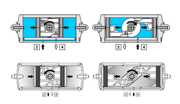 Atuador pneumático de efeito duplo GD em alumínio  - especificações - DIAGRAMA DE FUNCIONAMENTO DO ATUADOR PNEUMÁTICO