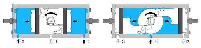 Actuador pneumático de efeito duplo GD inox CF8M microfundido - especificações - ESQUEMA DE FUNCIONAMENTO DO ACTUADOR PNEUMÁTICO GD