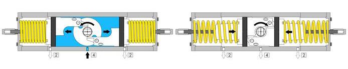 Actuador pneumático de efeito simples GS inox CF8M microfundido - especificações - ESQUEMA DE FUNCIONAMENTO DO ACTUADOR PNEUMÁTICO GS