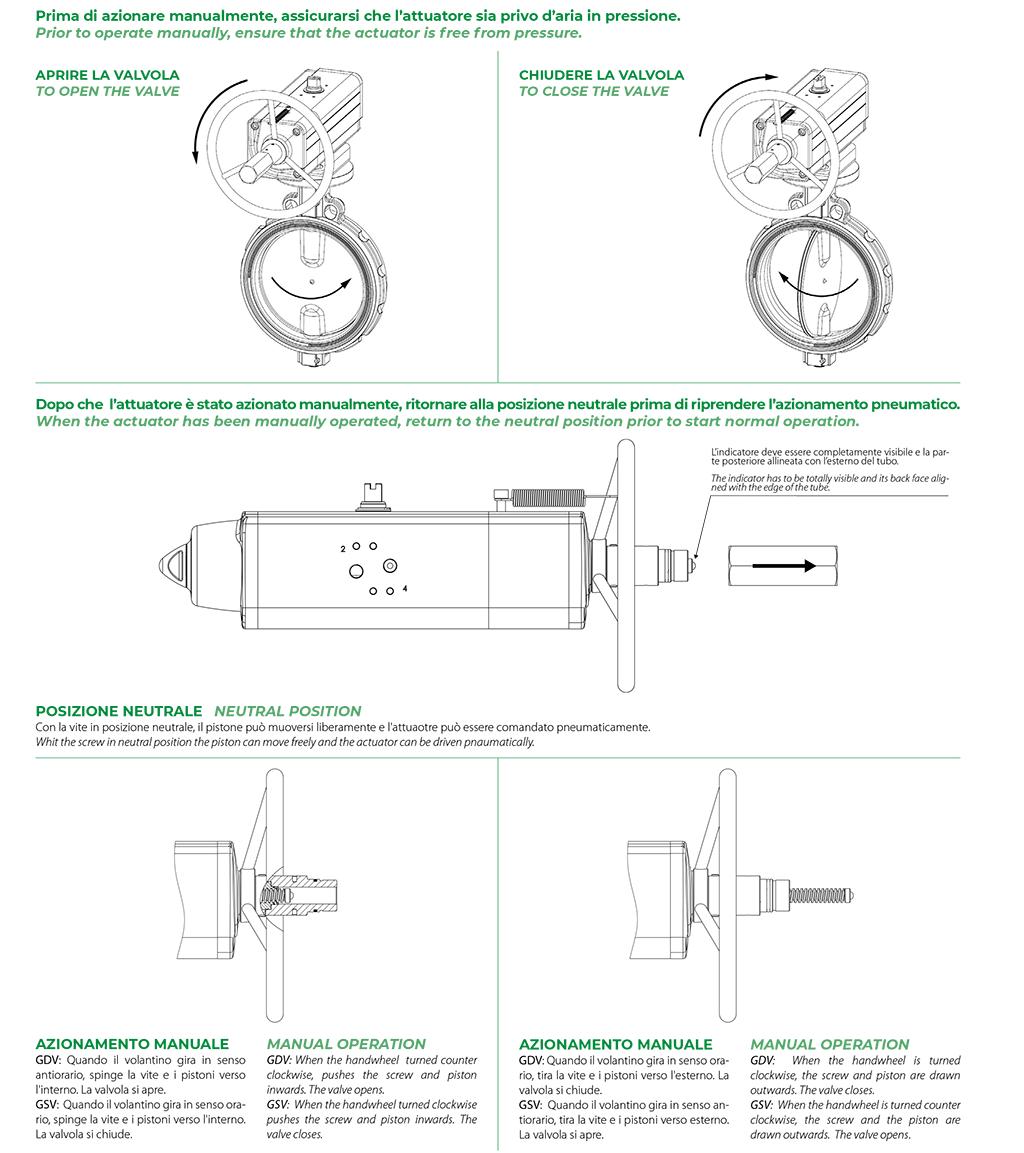 Actuador pneumático de efeito duplo GDV com comando manual integrado - especificações - ESQUEMA DE FUNCIONAMENTO DO ATUADOR COM COMANDO MANUAL INTEGRADO